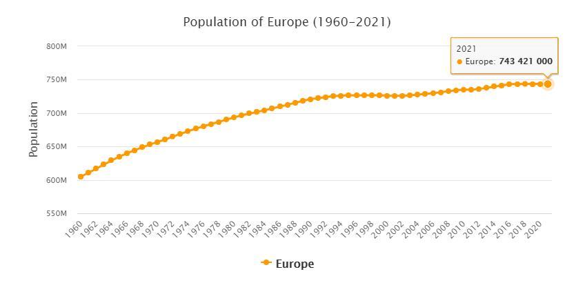 Europe Population 1960 - 2021