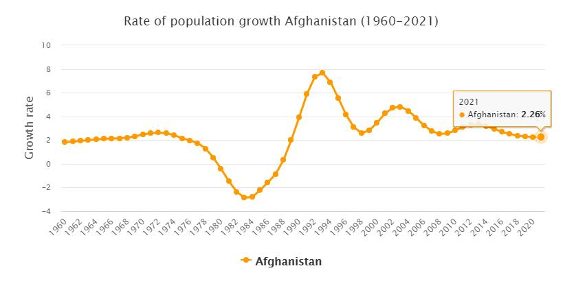 Afghanistan Population Growth Rate 1960 - 2021