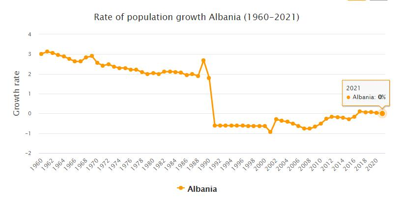 Albania Population Growth Rate 1960 - 2021