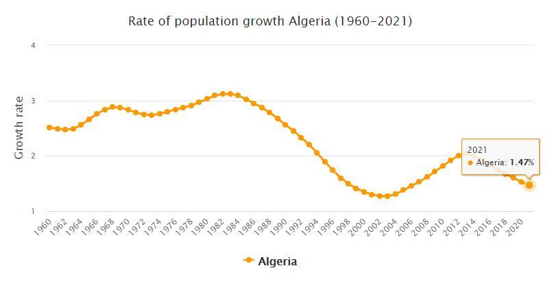 Algeria Population Growth Rate 1960 - 2021