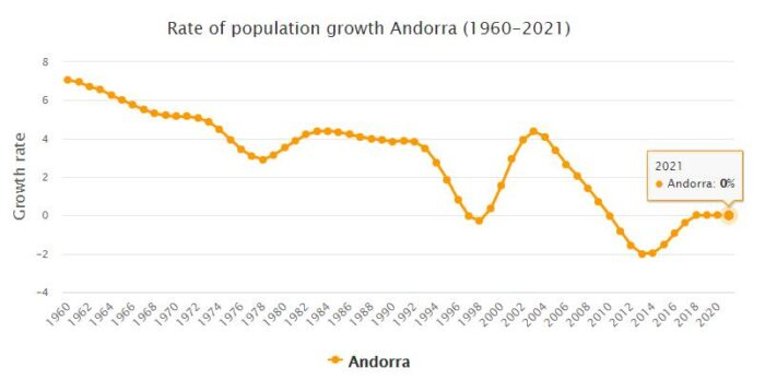 Andorra Population Growth Rate 1960 - 2021