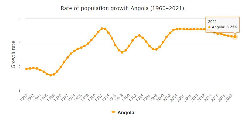Angola Population Growth Rate 1960 - 2021