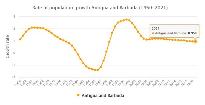 Antigua and Barbuda Population Growth Rate 1960 - 2021