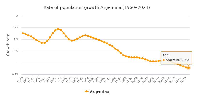 Argentina Population Growth Rate 1960 - 2021