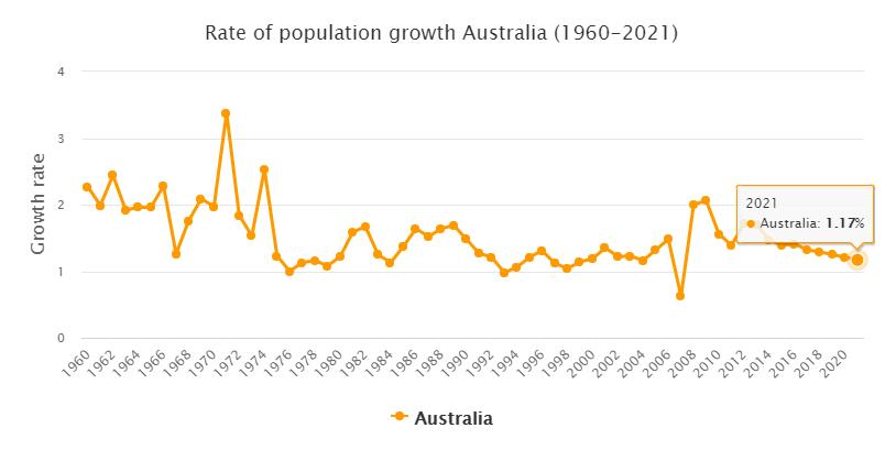 Australia Population Growth Rate 1960 - 2021