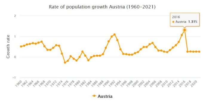 Austria Population Growth Rate 1960 - 2021