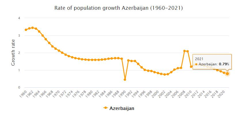 Azerbaijan Population Growth Rate 1960 - 2021