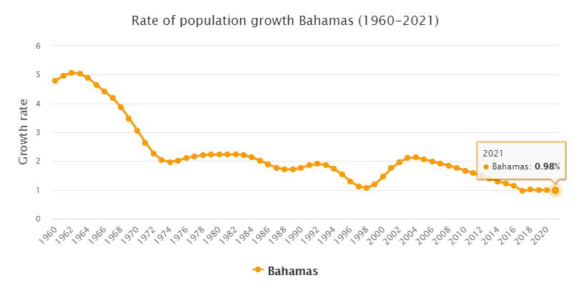 Bahamas Population Growth Rate 1960 - 2021