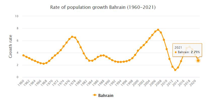 Bahrain Population Growth Rate 1960 - 2021