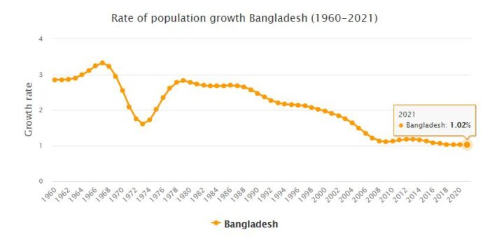 Bangladesh Population Growth Rate 1960 - 2021