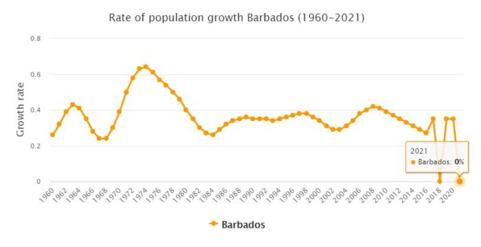Barbados Population Growth Rate 1960 - 2021