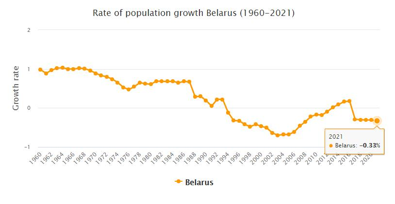 Belarus Population Growth Rate 1960 - 2021