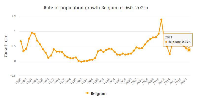Belgium Population Growth Rate 1960 - 2021