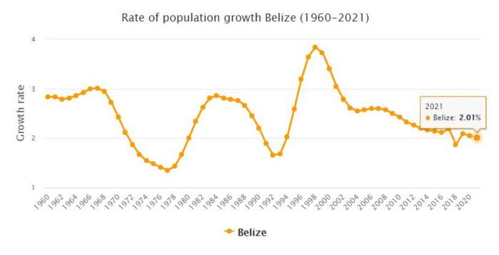 Belize Population Growth Rate 1960 - 2021
