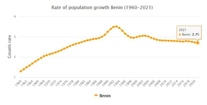 Benin Population Growth Rate 1960 - 2021