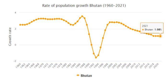 Bhutan Population Growth Rate 1960 - 2021