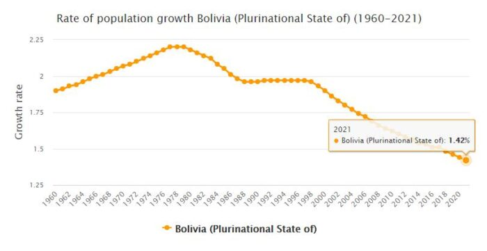 Bolivia Population Growth Rate 1960 - 2021