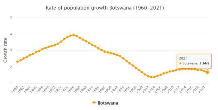 Botswana Population Growth Rate 1960 - 2021