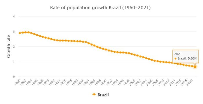 Brazil Population Growth Rate 1960 - 2021