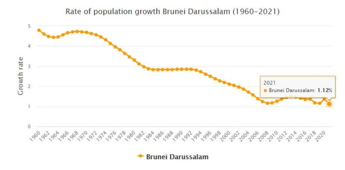 Brunei Population Growth Rate 1960 - 2021