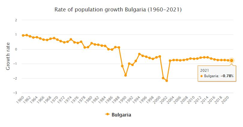 Bulgaria Population Growth Rate 1960 - 2021