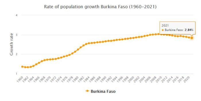 Burkina Faso Population Growth Rate 1960 - 2021