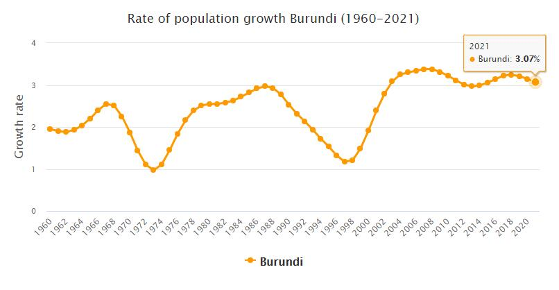 Burundi Population Growth Rate 1960 - 2021