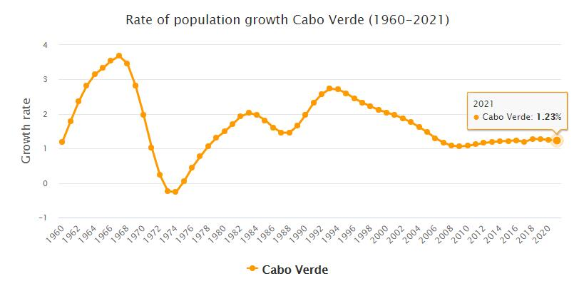 Cabo Verde Population Growth Rate 1960 - 2021