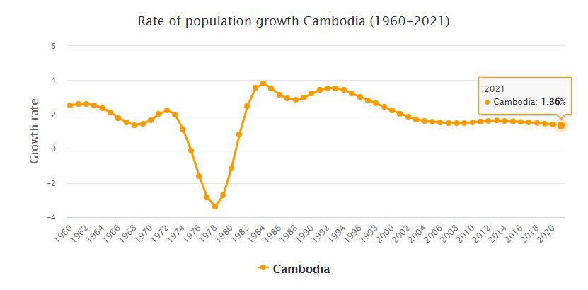 Cambodia Population Growth Rate 1960 - 2021