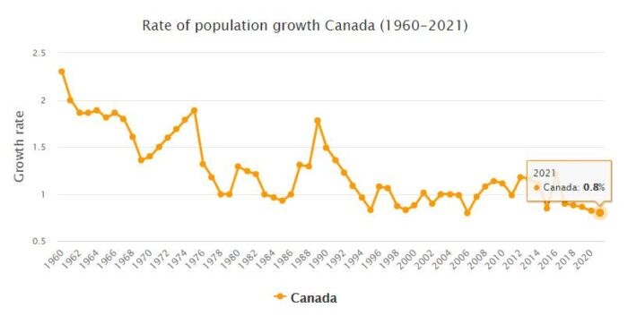 Canada Population Growth Rate 1960 - 2021