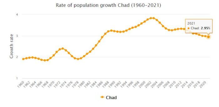 Chad Population Growth Rate 1960 - 2021