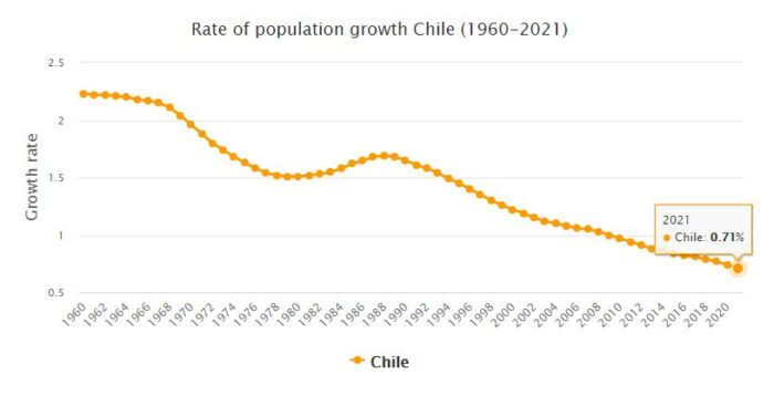 Chile Population Growth Rate 1960 - 2021