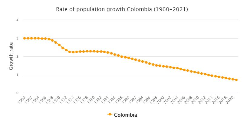 Colombia Population Growth Rate 1960 - 2021