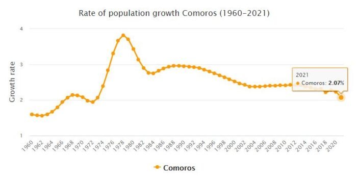 Comoros Population Growth Rate 1960 - 2021