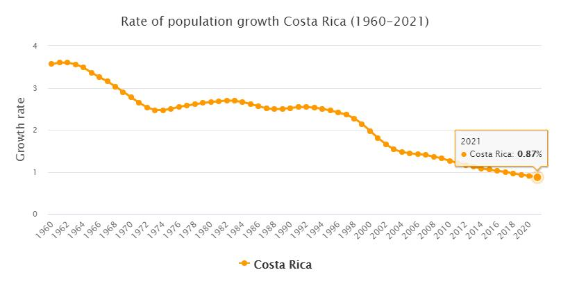 Costa Rica Population Growth Rate 1960 - 2021