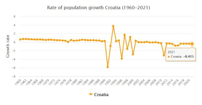 Croatia Population Growth Rate 1960 - 2021