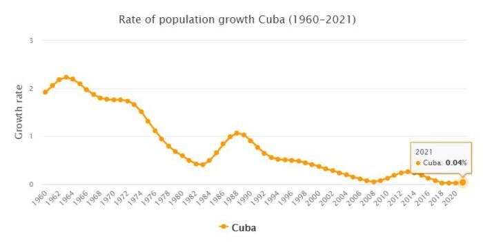 Cuba Population Growth Rate 1960 - 2021