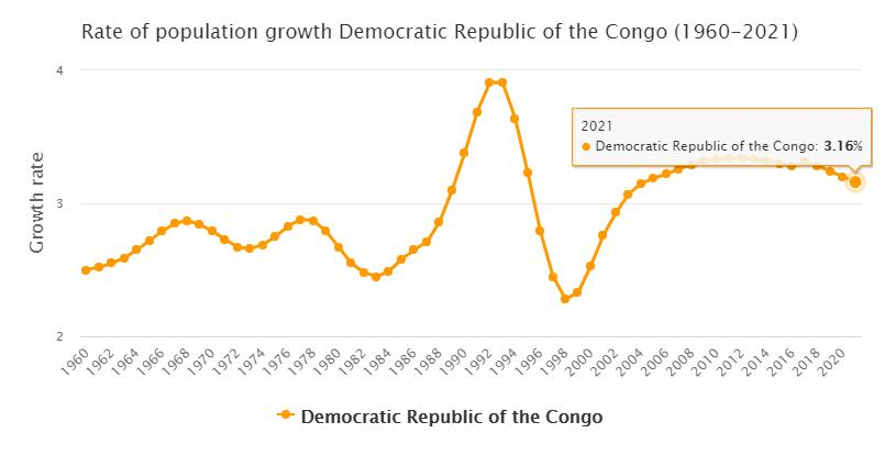 Democratic Republic of the Congo Population Growth Rate 1960 - 2021