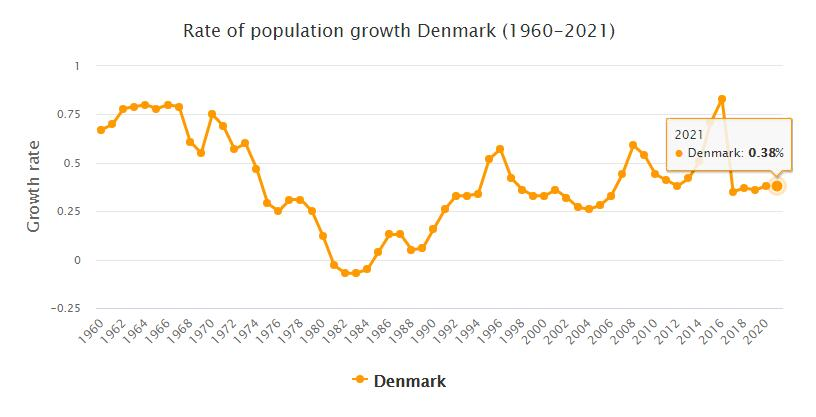 Denmark Population Growth Rate 1960 - 2021