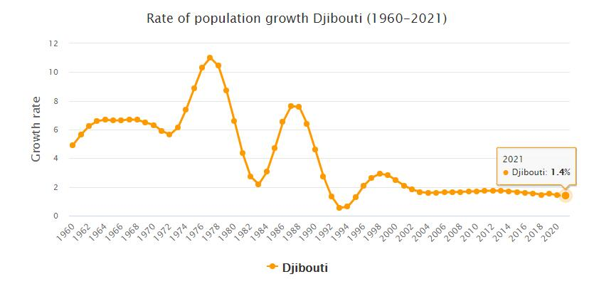Djibouti Population Growth Rate 1960 - 2021