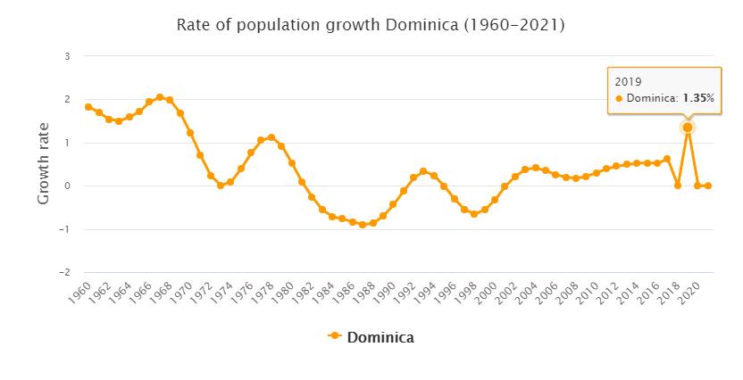 Dominica Population Growth Rate 1960 - 2021