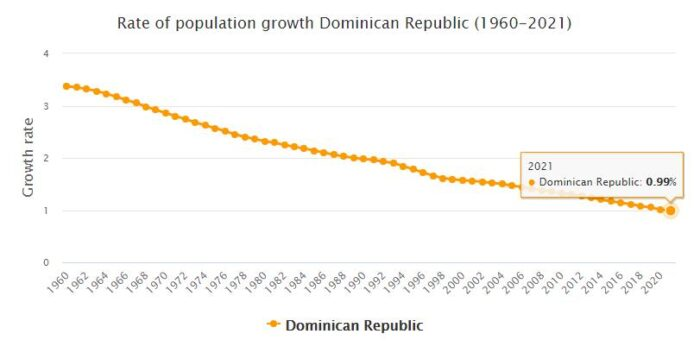 Dominican Republic Population Growth Rate 1960 - 2021