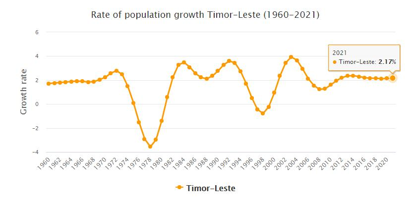 East Timor Population Growth Rate 1960 - 2021