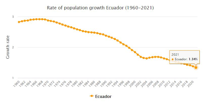 Ecuador Population Growth Rate 1960 - 2021