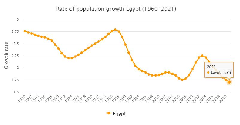 Egypt Population Growth Rate 1960 - 2021