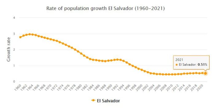 El Salvador Population Growth Rate 1960 - 2021