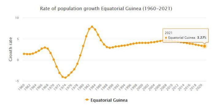 Equatorial Guinea Population Growth Rate 1960 - 2021