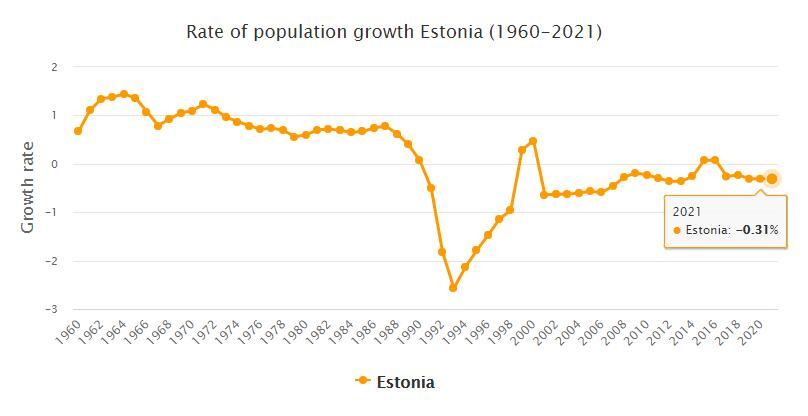 Estonia Population Growth Rate 1960 - 2021