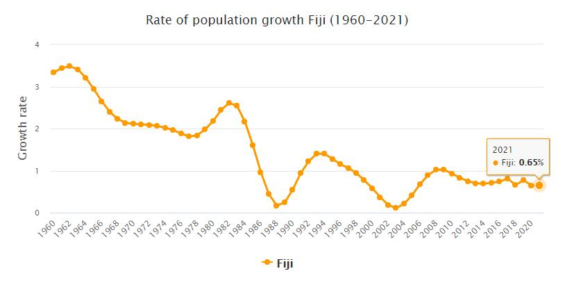 Fiji Population Growth Rate 1960 - 2021