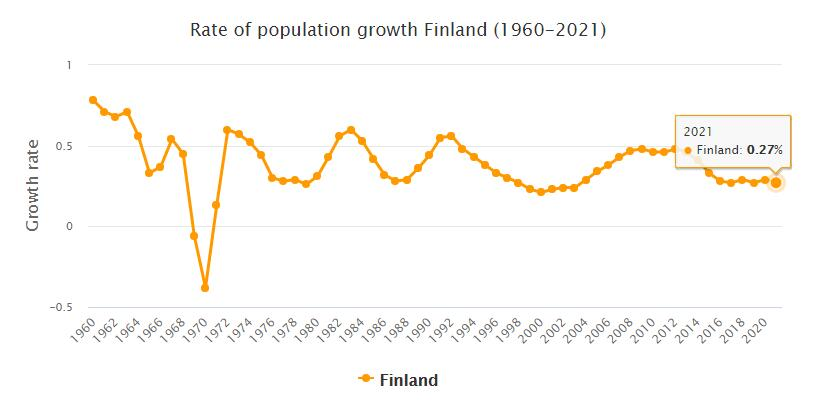Finland Population Growth Rate 1960 - 2021
